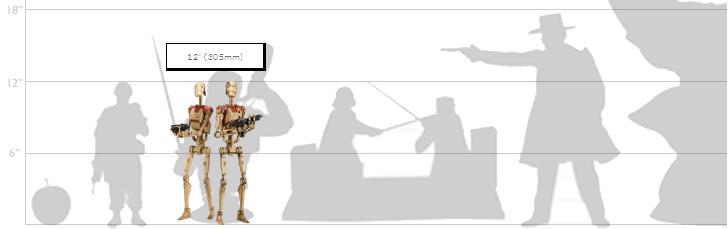 Battle Droid Scale